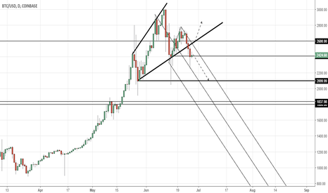 BTCUSD: Bitcoin, broadening wedge pattern, downside could test 2100.