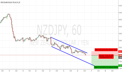 NZDJPY: NZDJPY -- Going Down