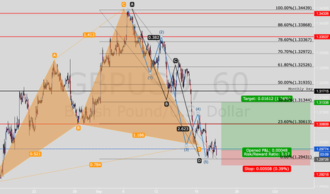 GBPUSD: GBPUSD Technical confluence everywhere