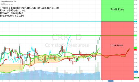 CRK: Unusual Volume in CRK Calls