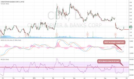 CBK: Long Position on CBK