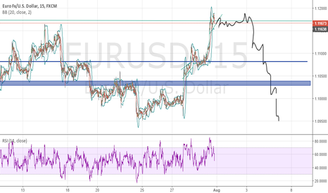 EURUSD: Eur usd Lets it ride