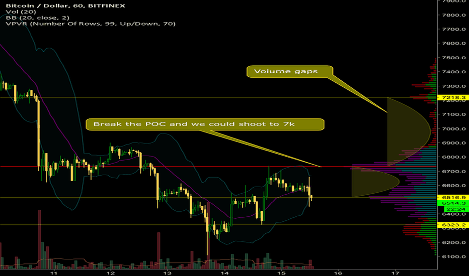 BTCUSD: Bitcoin needs to break the POC