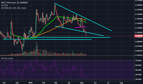 NEOETH: NEO/ETH getting ready for a new ride