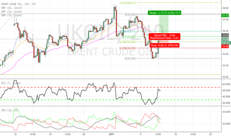 UKOIL: BRENT - Long Opportunity