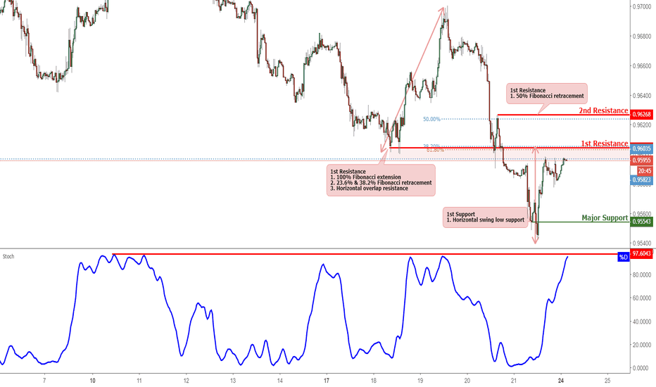 USDCHF: USDCHF Approaching Resistance, Potential For Reversal