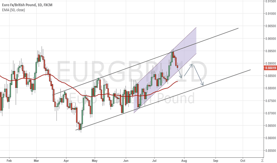 EURGBP: EURGBP A Chance For Possible SHORT Trade In Near Future