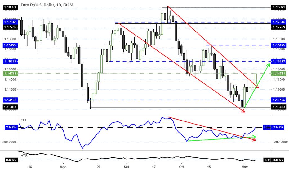 EURUSD: L'Euro/Dollaro ci ripensa rimbalzando verso quota 1.15