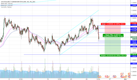 USDCAD: USD/CAD BREAKOUT