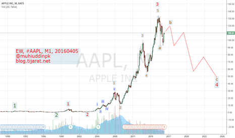 AAPL: Elliott Wave Analysis & Forecast, #AAPL, M1, 20160406