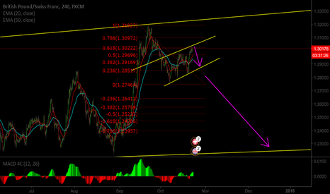GBPCHF: GBPCHF looks like a very high probability short from this point