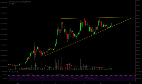 OMGBTC: ## Ascending triangle OMG GEE ##