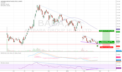 BABA: BABA: Turning from key support level?