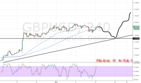 GBPUSD: GBPUSD SHORT THEN LONG