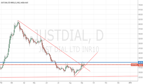 JUSTDIAL: JUSTDIAL - LoNG