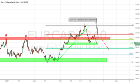 EURCAD: EURCAD Retest Resistance To Short