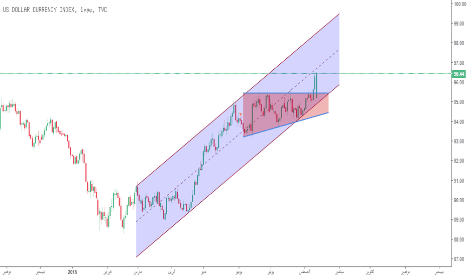 DXY: نموذج استمراري لمؤشر الدولار