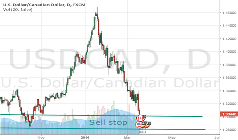 USDCAD: price action pattern USD/CAD