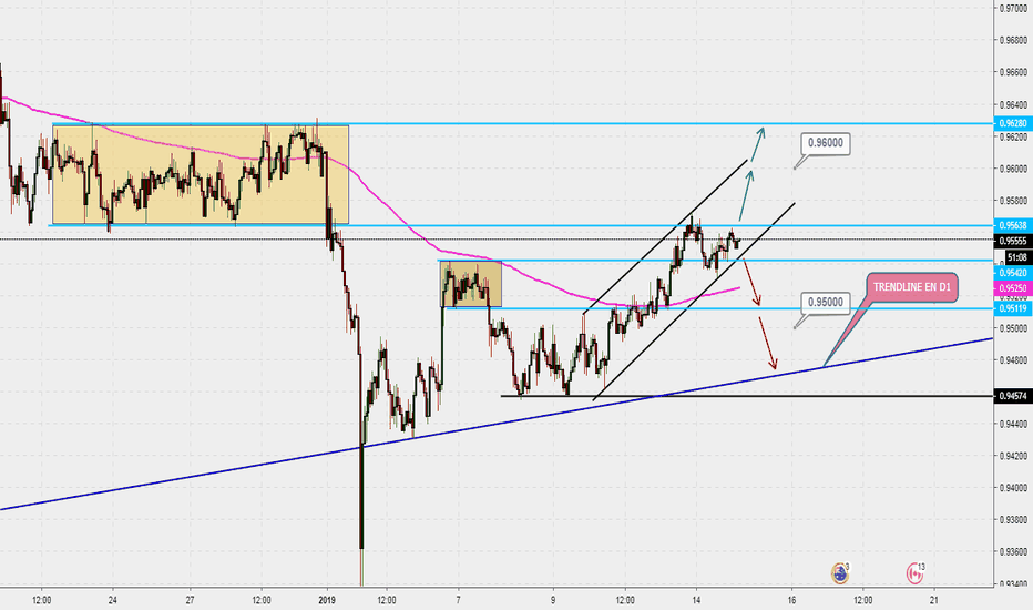 AUDCAD: AUD/ CAD - WHAT NEXT DESTINATION ?