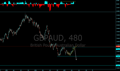 GBPAUD: Watching for downside!