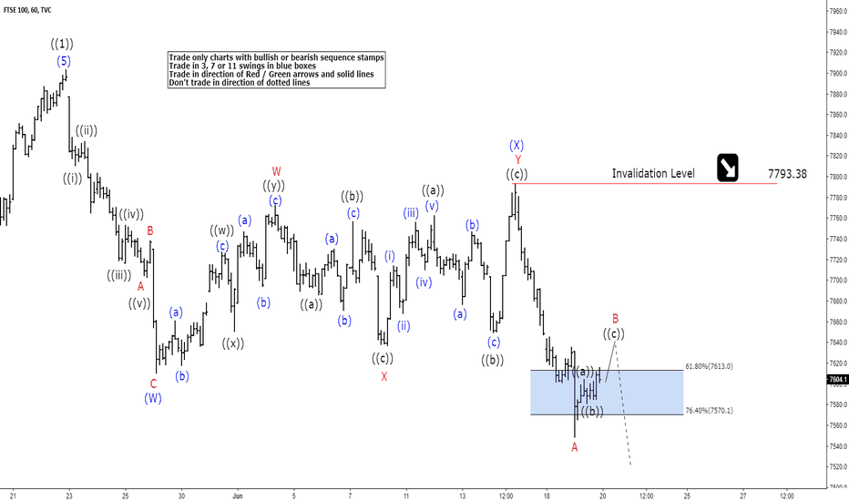 UKX: FTSE Elliott Wave View: Calling For Another Leg Lower