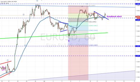 EURUSD: eurusd bullish for now