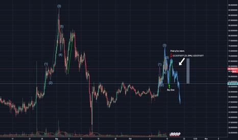 LTCUSD: LTC/USD- Litecoin Forecast