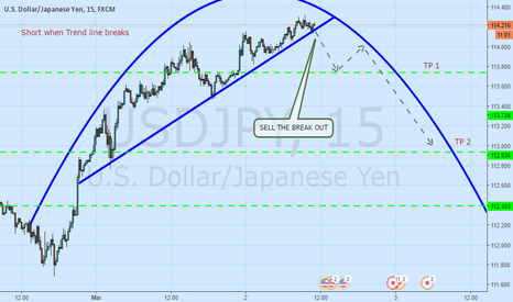 USDJPY: A possible short opportunity here