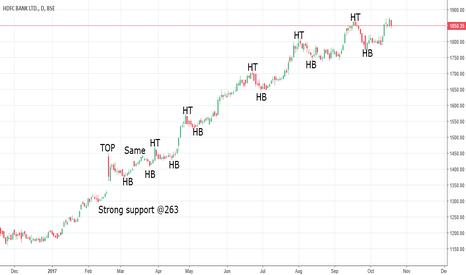 HDFCBANK: HDFC Uptrend