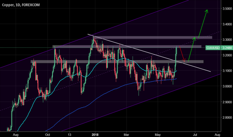 CUUUSD: Copper: Pullback before another rally?