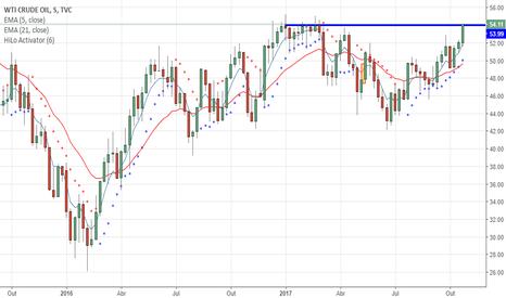 USOIL: USOIL ( Crude) testando forte resistência
