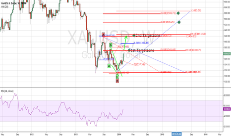 XAUUSD: Gold Pullback Wave C - Targets -