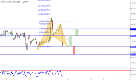 GBPCAD: Buy this BAT completed