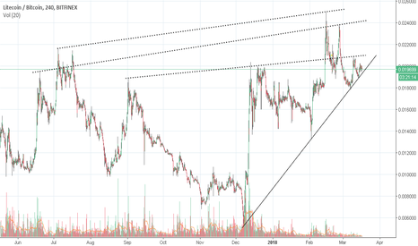 LTCBTC: LTC BTC on the wedge of fall. Be cautioned.