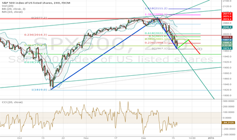 SPX500: Still Too Steep