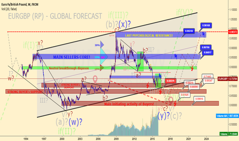 EURGBP: EURGBP (RP) - GLOBAL FORECAST