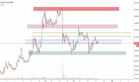 NCASHBTC: NCASH - Resistance & Support
