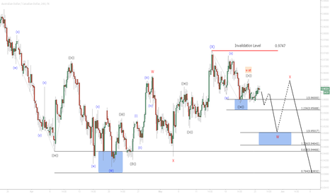 AUDCAD: $AUD/CAD 4 Hour Elliottwave Update 5/26/2015