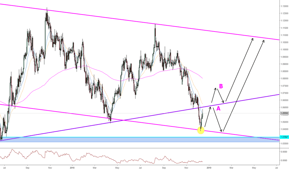 AUDNZD: AUDNZD multiple trading opportunities with great reward.