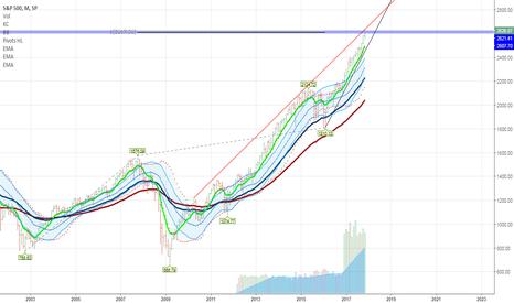 SPX: Close to a bull market major peak on $SPX
