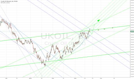 UKOIL: Brent roadmap