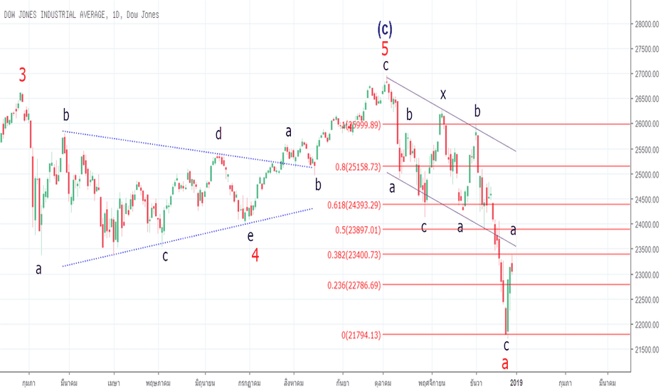 DJI: Dowjones  Correction Wave