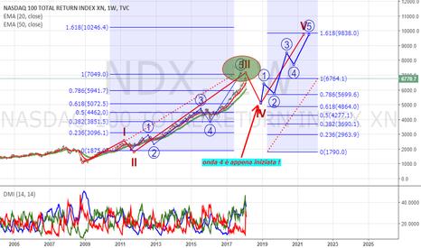 NDX: Visioni sul NASDAQ ....hai hai