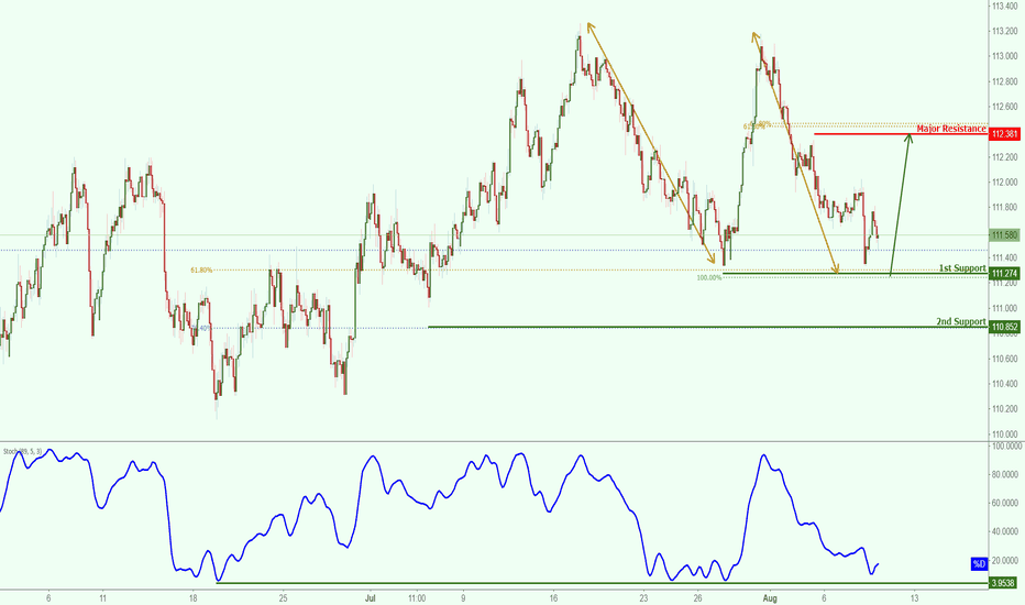 CHFJPY: CHFJPY approaching major support, potential for a bounce.