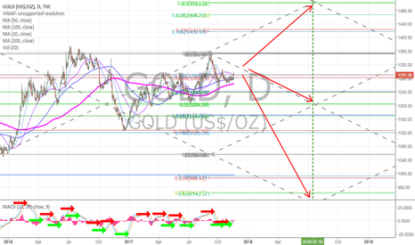 GOLD: Gold Chart Price Targets (notes) $XAUUSD $GLD $GC_F $NUGT $DUST