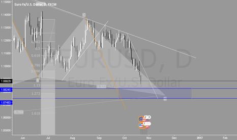 EURUSD: (MTF) EURUSD Analysis