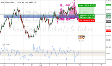 NZDUSD: NZDUSD - Bullish Cypher Trade Setup