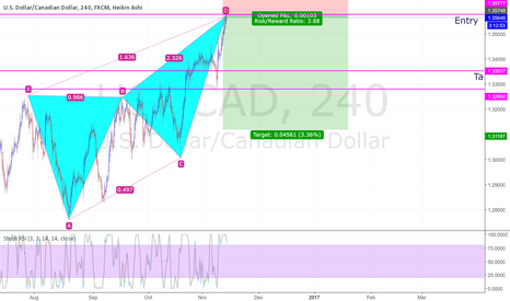 USDCAD: SELL USDCAD YUHUGE!!!!!!!!!!!