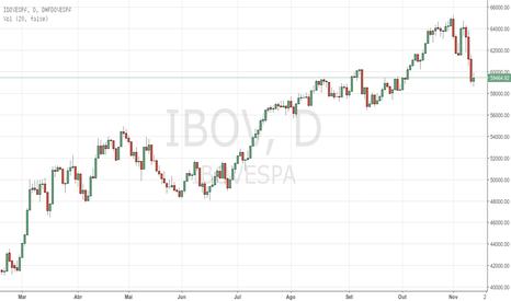 IBOV: Boletim Econômico Semanal 043