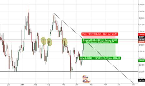 EURGBP: EUR|GBP SHORT